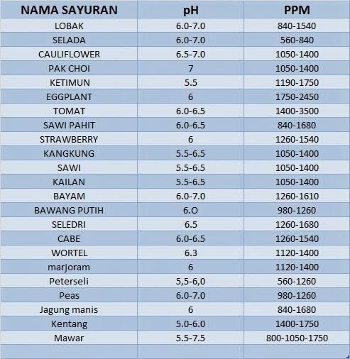 daftar ph dan ppm